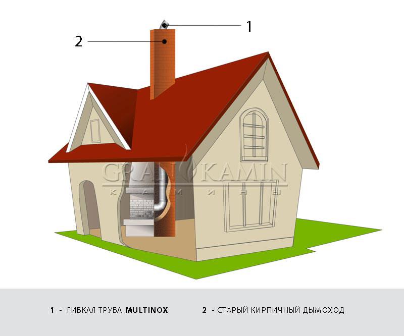 Гибкие дымоходы Tubest: Санация старых кирпичных дымоходов