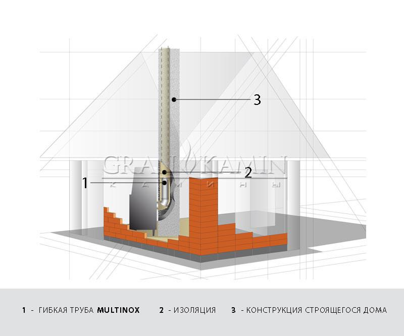 Гибкие дымоходы Tubest: Прокладка дымохода в конструкциях строящегося дома